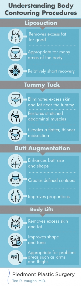Body contouring infographic